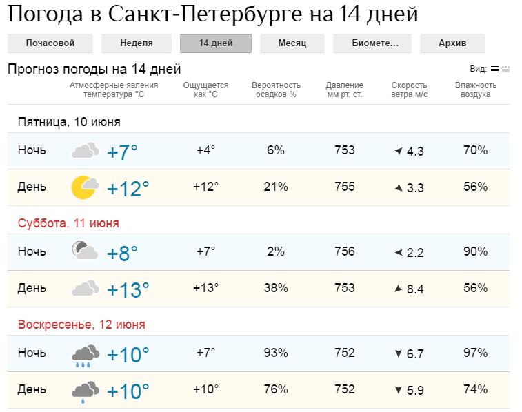 погода в санкт петербурге на сегодня венерических