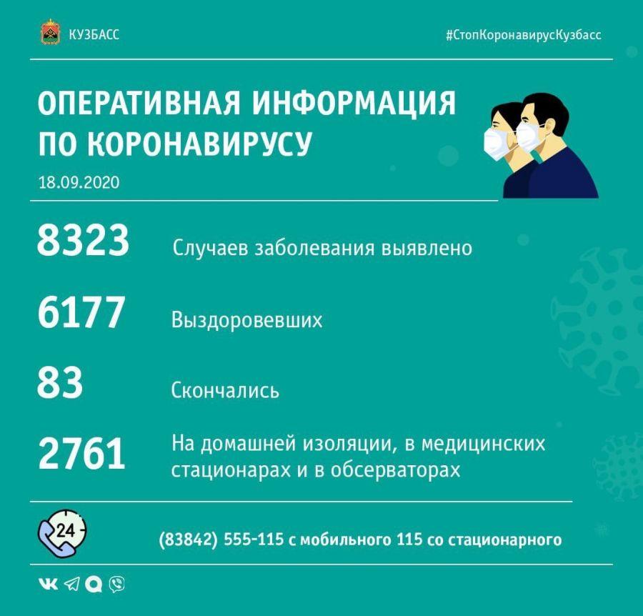 В Кузбассе новый рекорд по количеству заболевших COVID-19 за сутки