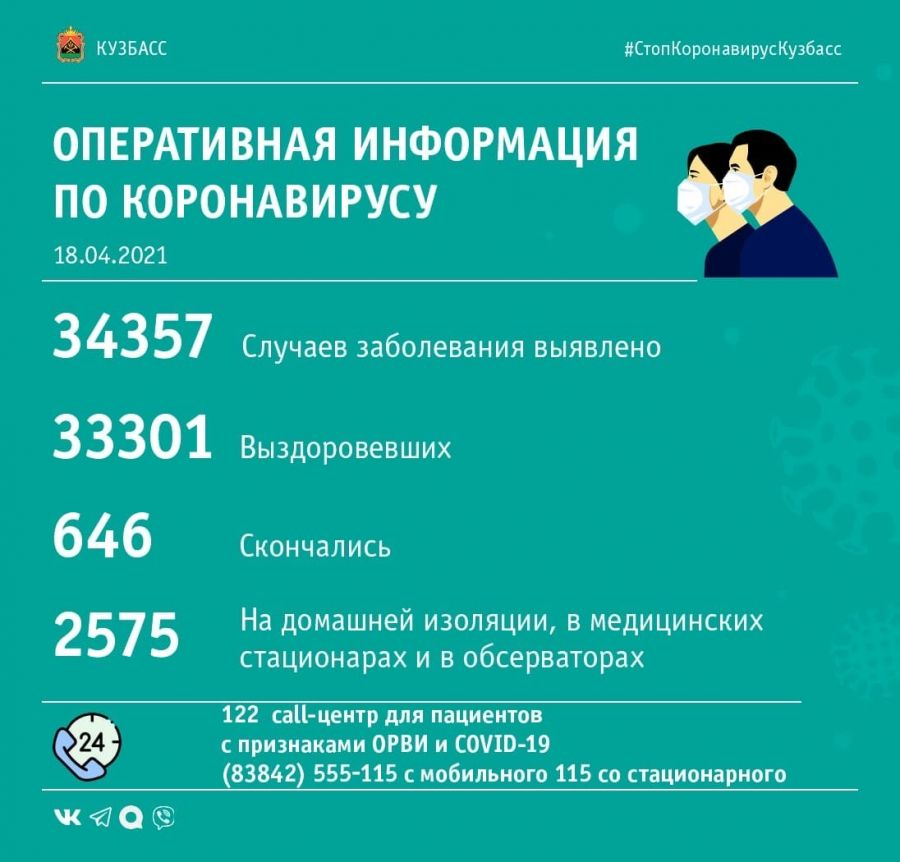 С каждым днём в Кузбассе выявляют всё больше случаев коронавируса